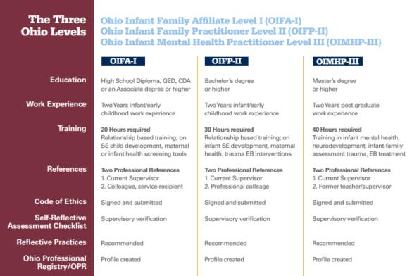 Infant Mental Health Credential Levels
